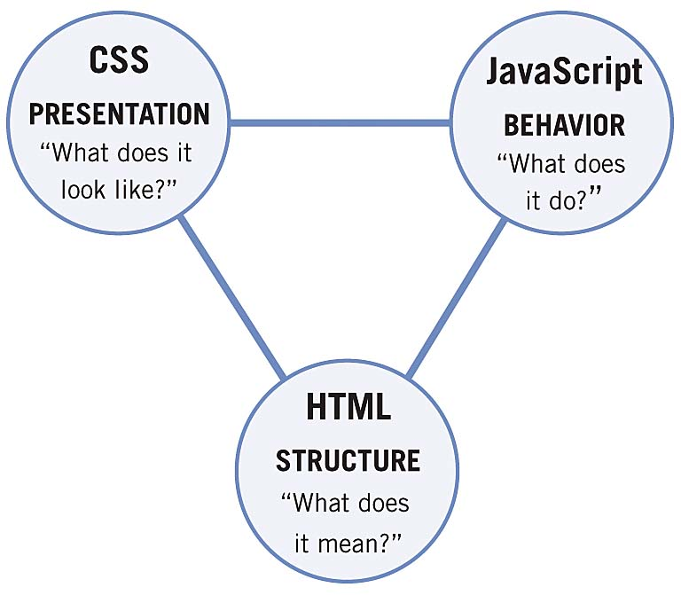 Intiwebsites for dummies: What are HTML, CSS, JavaScript and PHP ...